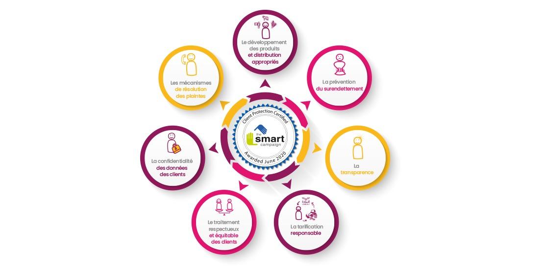 Actualité-site-web-smart-enda-tamweel